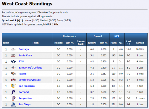 WCC Standings 2020-12-24.PNG